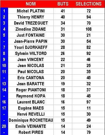 Les meilleurs buteurs coupe du monde 2006 football - Meilleur buteur coupe du monde 1994 ...