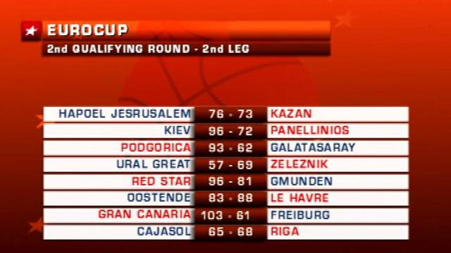Eurocup, gli highlights