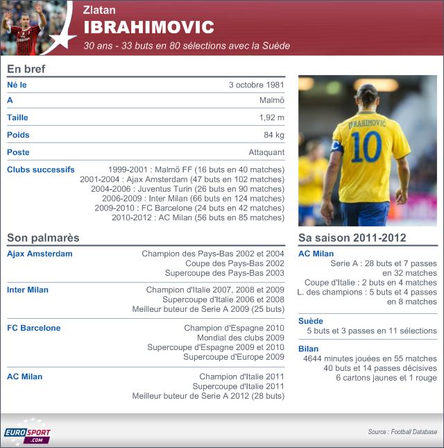 ibrahimovic au psg - transferts 2012-2013