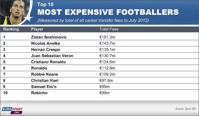 Hasil gambar untuk Most expensive football transfers