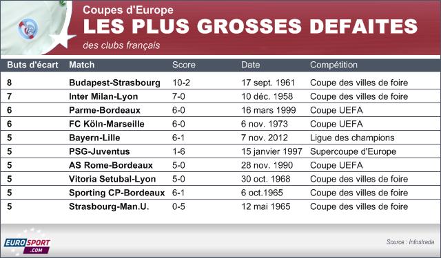 Coupe d 39 europe la racl e du losc est dans l 39 histoire - Football coupe d europe des clubs champions ...