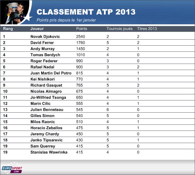 Classement atp rafael nadal d j dans le groupe de t te - Classement individuel tennis de table ...