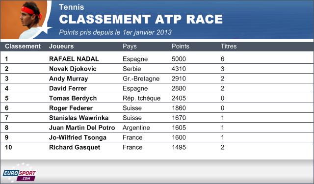 Classement Atp Race Rafael Nadal Nouveau Num 233 Ro Un Atp Tour 2013 Tennis Eurosport