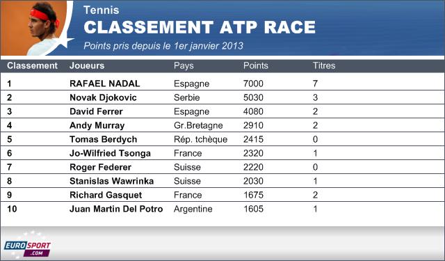 Classement atp rafael nadal bient t num ro un mondial - Tennis de table classement individuel ...
