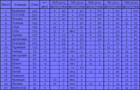 Рейтинг волейбольных сборных мужских [PUNIQRANDLINE-(au-dating-names.txt) 64