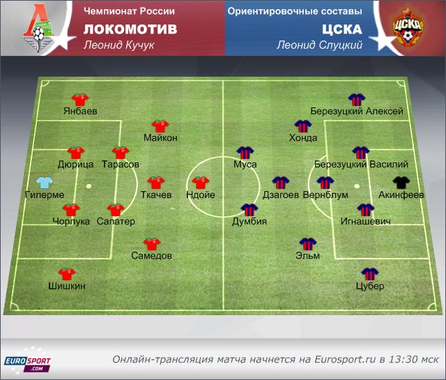 «Локомотив» – ЦСКА: перед
