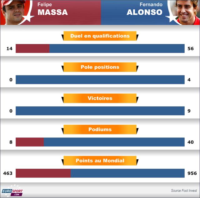 2010-2013 Infographie Ferrari Massa Alonso