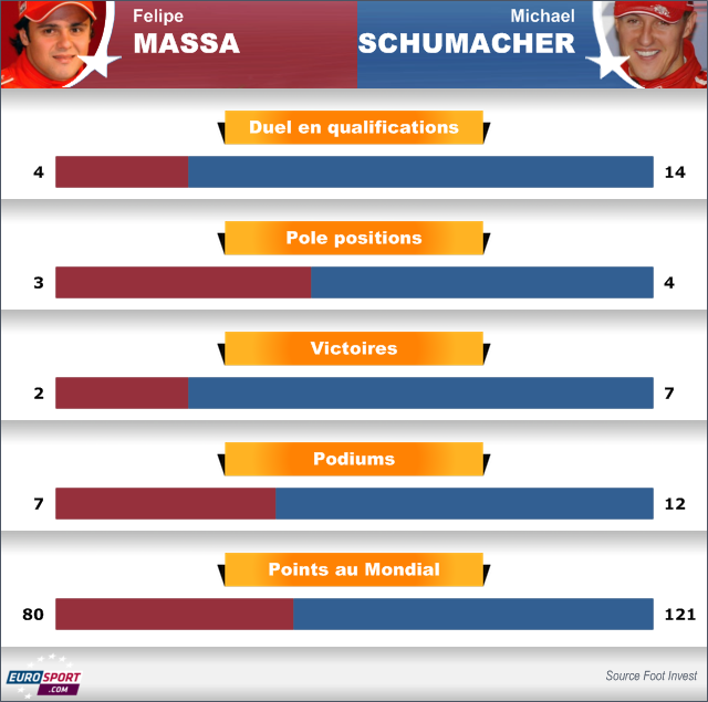 2006 Infographie Ferrari Massa Schumacher