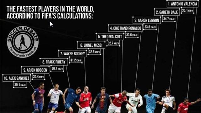 Le joueur le plus rapide du monde est...