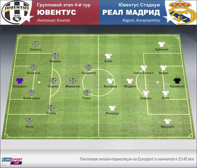 Таблицы группового этапа Лиги