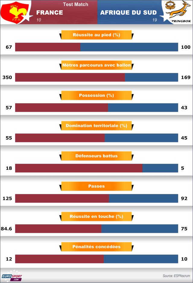 Statistiques France-Afrique du Sud - novembre 2013