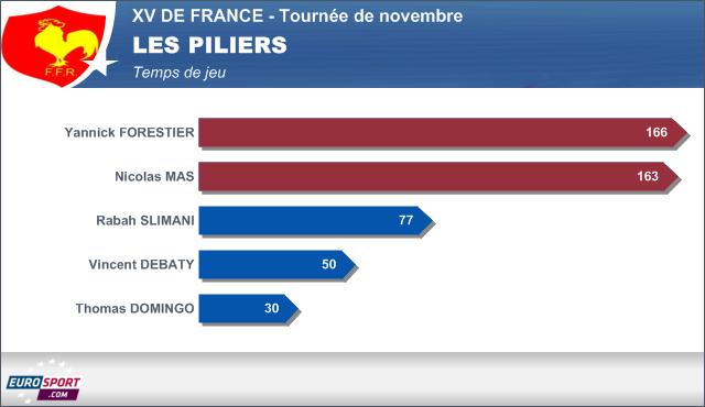 Infographie temps de jeu XV de France - les piliers - 25 novembre 2013