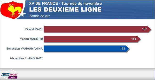 Infographie temps de jeu XV de france - les deuxième ligne - 25 novembre 2013