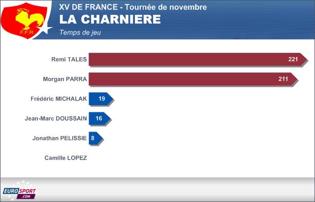 Infographie XV de France temps de jeu - la charnière - 25 novembre 2013
