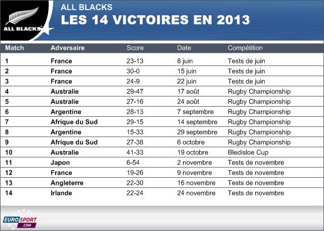 Infographie - 14 victoires des All Blacks 2013