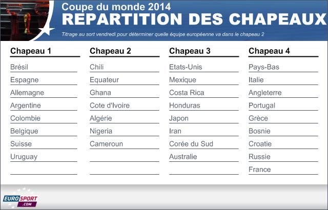 Coupe du monde 2014 tirage au sort la france connaitra - Tirage au sort coupe de france 2014 2015 ...
