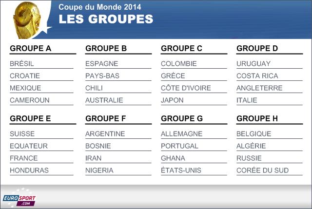 Tirage au sort coupe du monde br sil 2014 les bleus ne pouvaient presque pas r ver mieux - Groupes coupe du monde 2014 ...