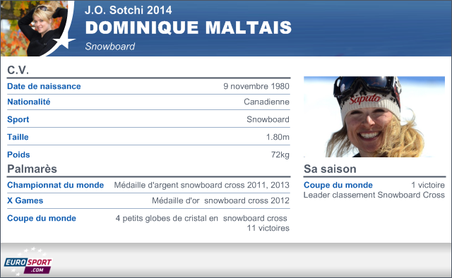 Sotchi 2014 Infographie Fiche Maltais