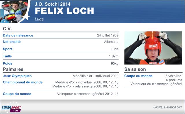 Sotchi 2014 Infographie Fiche Felix Loch