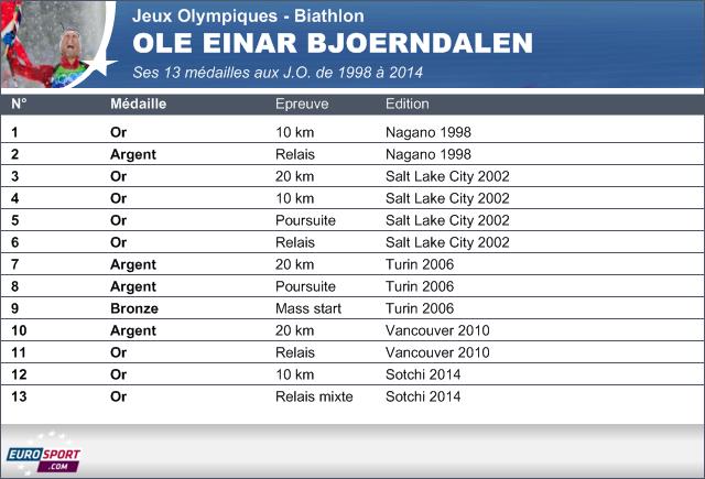 2014 Infog JO Sotchi Ole Einar Bjoerndalen