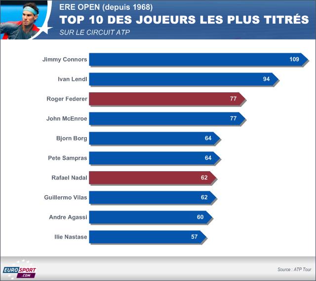 Infog Top 10 des joueurs les plus titrés à l'ATP TENNIS