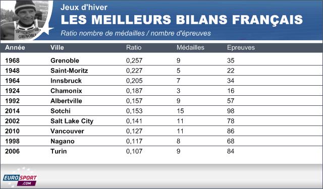 Infog Jeux d'hiver Bilan France ratio Médailles