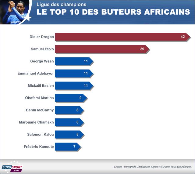 FOOTBALL 2014 Ligue des champions - Top 10 des buteurs africains