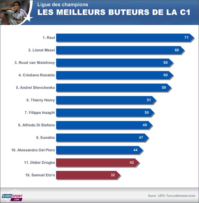 FOOTBALL 2014 Ligue des champions - Top des buteurs avec Drogba et Eto'o