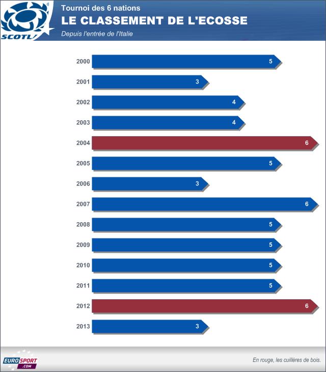 Infographie classement de l'Ecosse dans le Tournoi 2000-2013
