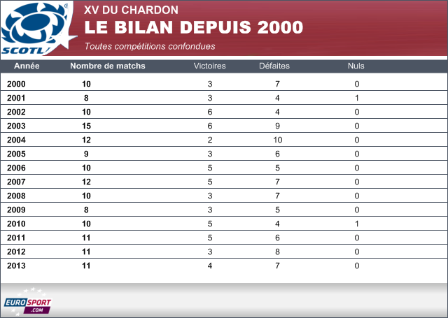 Infographie Bilan Ecosse depuis 2000