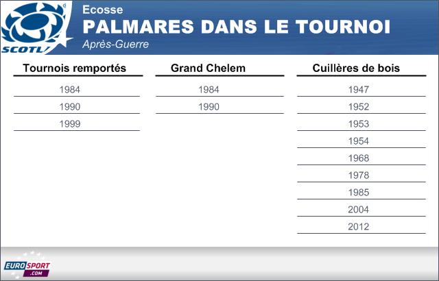 Palmarès de l'Ecosse dans le Tournoi depuis 1945