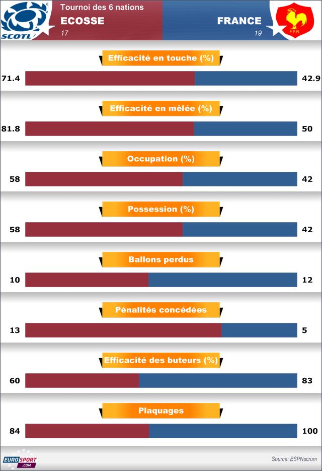 Statistiques - Ecosse-France - 8 mars 2014