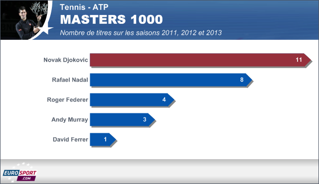 Infographie Masters 1000 - 2001 2012 2013