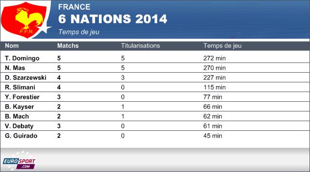 Temps première ligne Tournoi 2014