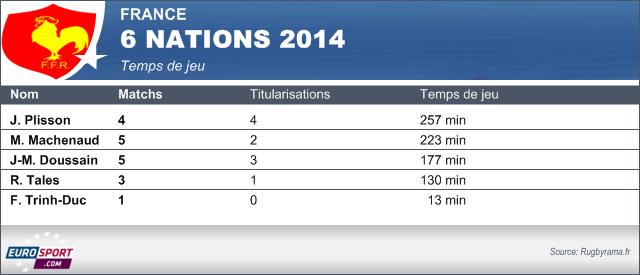 Temps charnière Tournoi 2014