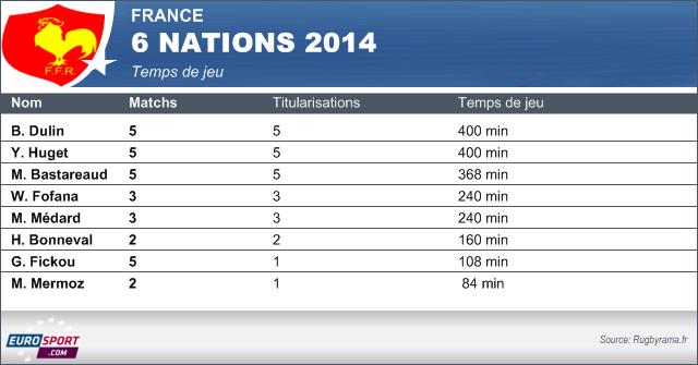 Temps trois-quarts Tournoi 2014