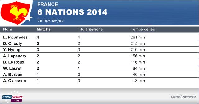 Temps de jeu troisième ligne Tournoi 2014
