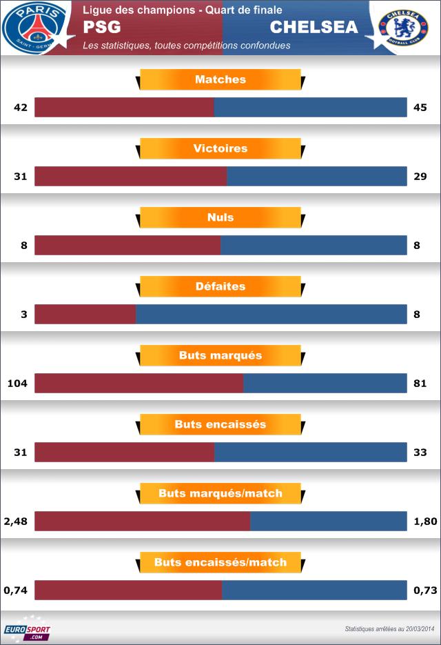 FOOTBALL - 2014 - Infog bilan PSG-Chelsea