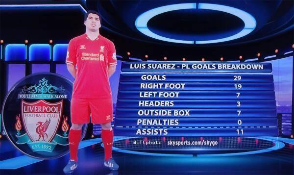 Les statistiques de Luis Suarez en 2013-2014