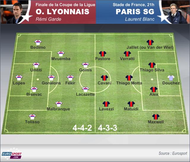 Psg lyon les quipes probables coupe de la ligue 2013 2014 football eurosport - Psg lyon coupe de la ligue billet ...