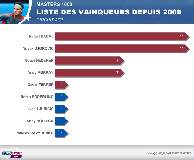 Infog vainqueurs en Masters 1000 depuis 2009 ATP