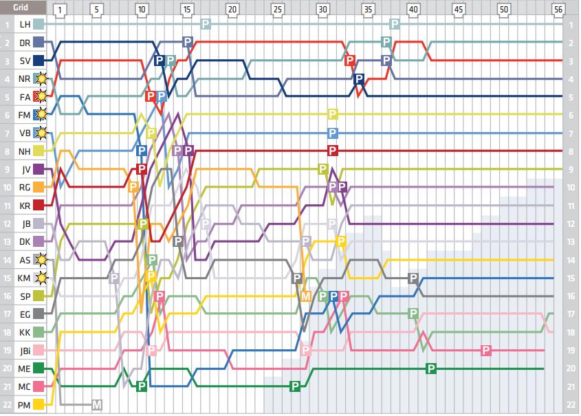 Le tour par tour du GP de Chine 2014