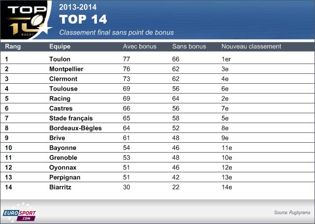 top 14 classement
