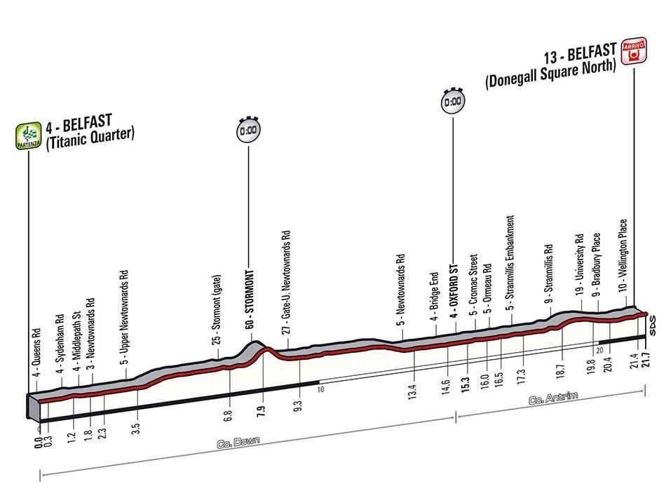 Le profil de la 1re étape du Giro 2014