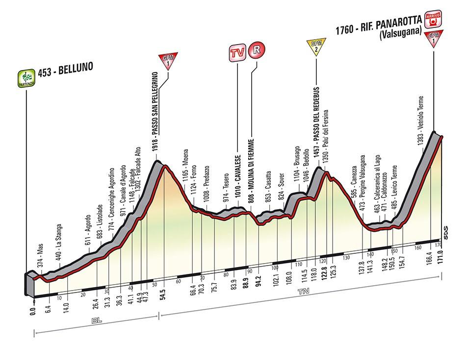 La montée vers le Refuge Panarotta sera l'acte finale de cette 18e étape