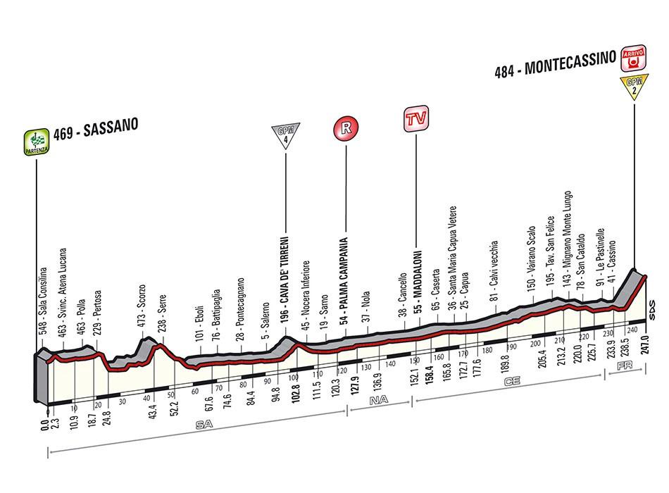 Giro 2014 : Le profil de la 6e étape