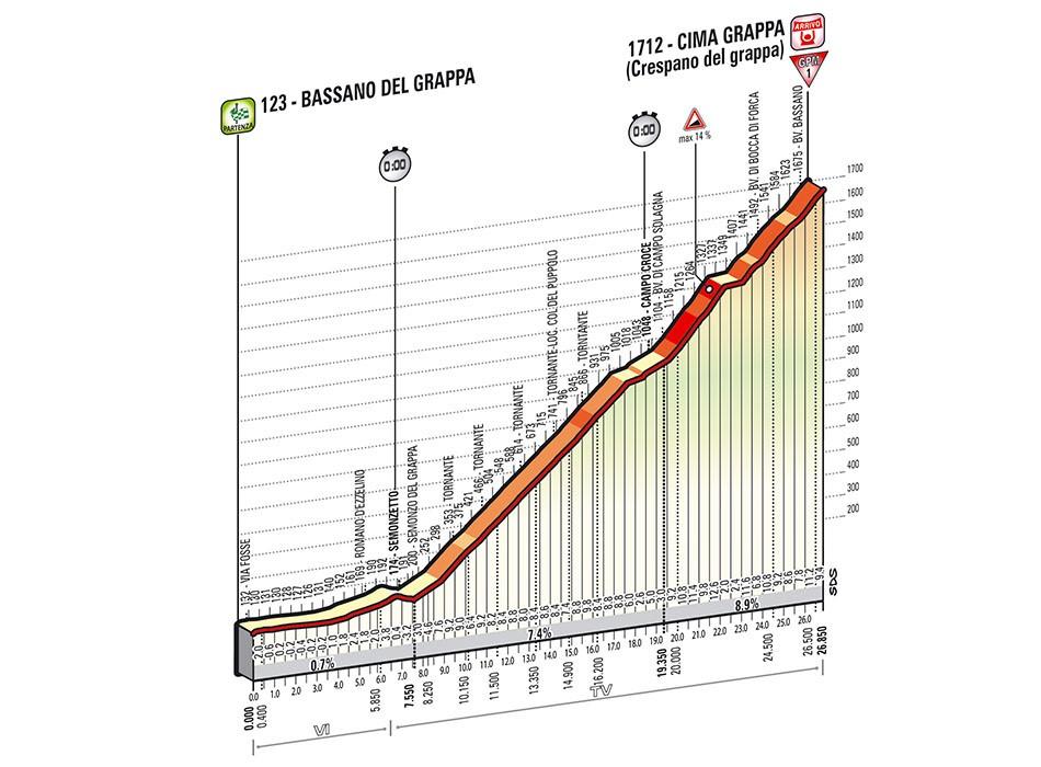 Le chrono en altitude, une tradition du Giro