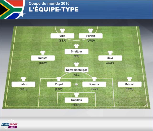Quelques liens utiles - Resultat coupe du monde 2010 ...