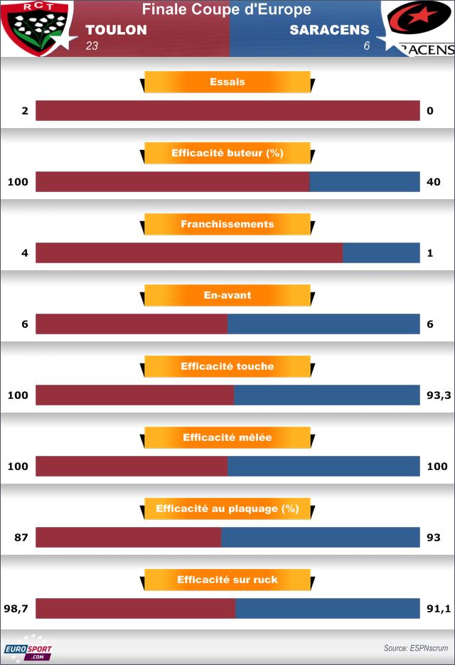 Statistiques Toulon-Saracens