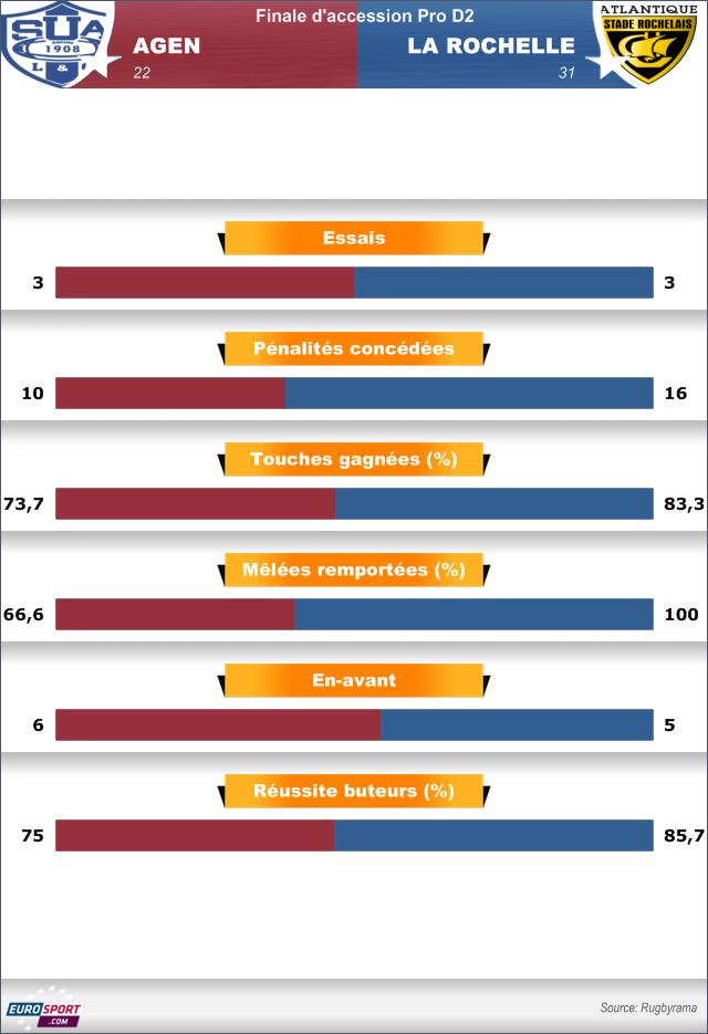 Infographie Agen La Rochelle - 25 mai 2014